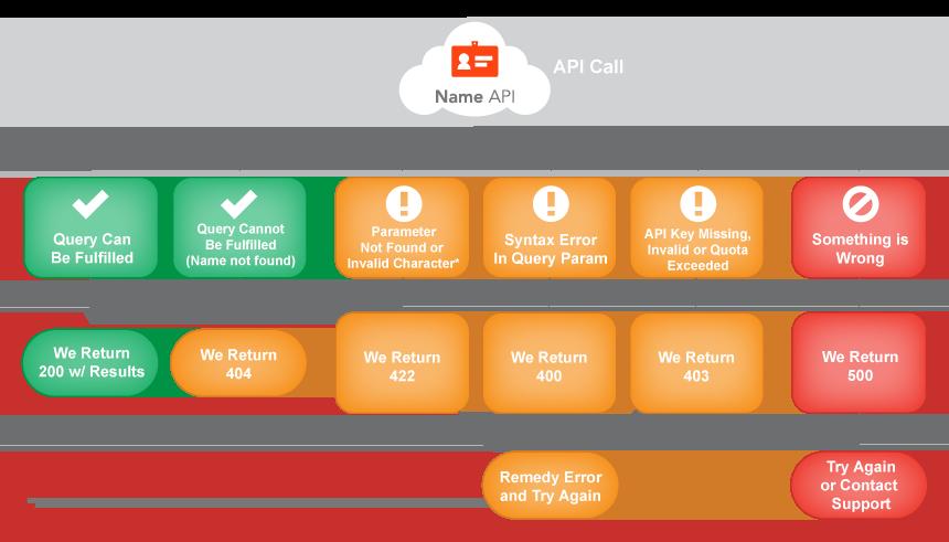 Name Flow Diagram